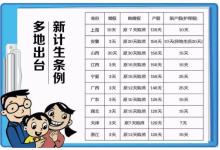 北京产假最长可休7个月,婚假增7天陪产假15天!