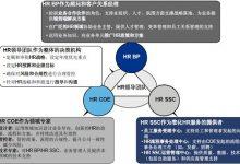 【HR】一分钟读懂人力资源三大支柱体系(BP.COE.SSC)