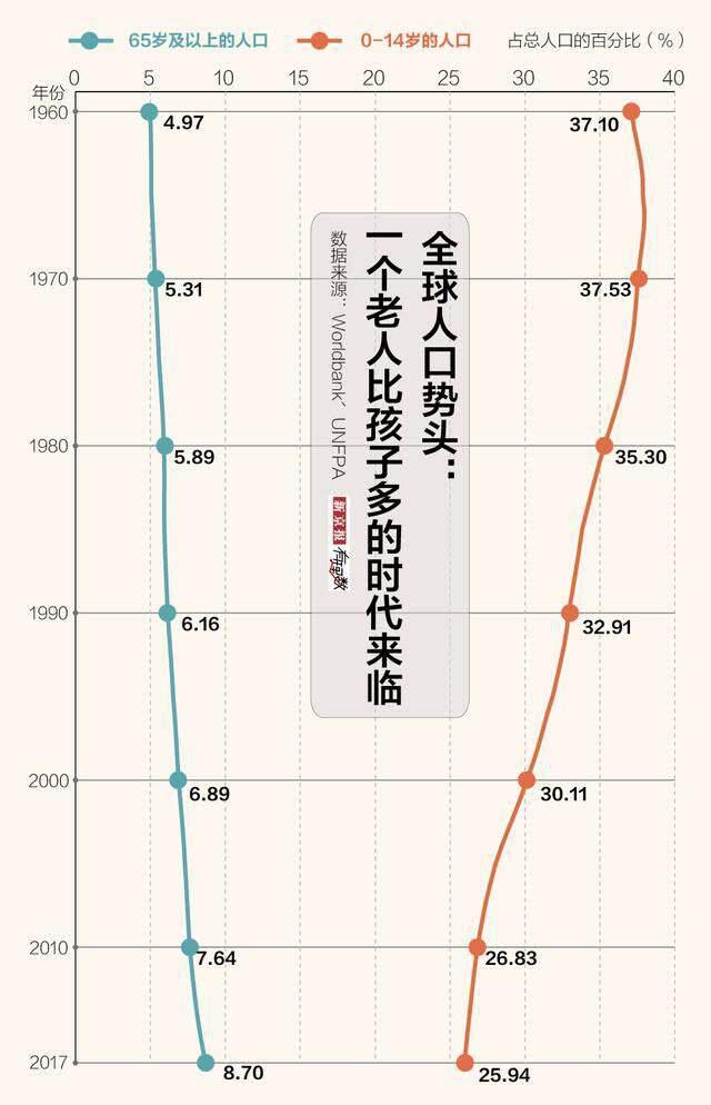 全球老龄化趋势一览