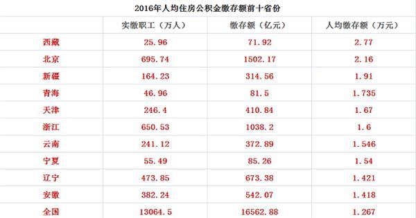 一线城市公积金缴存PK:北京超两千 深圳远低平均数