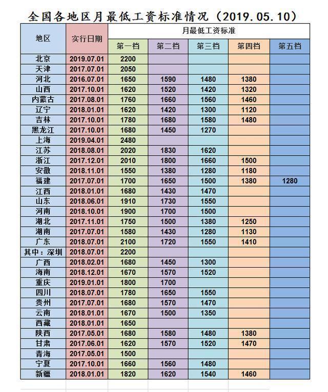 北京最低工资上调,当年退休的人会涨养老金标准吗?