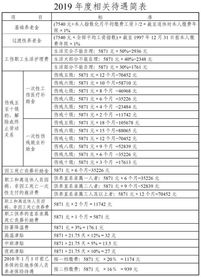重磅|天津工资福利+社保缴费基数公布!