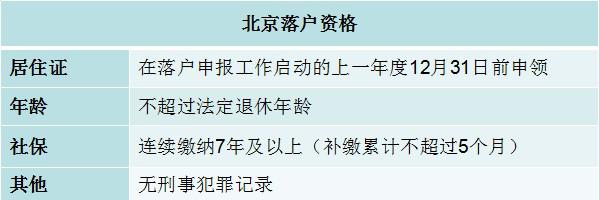 北京市积分落户政策一览