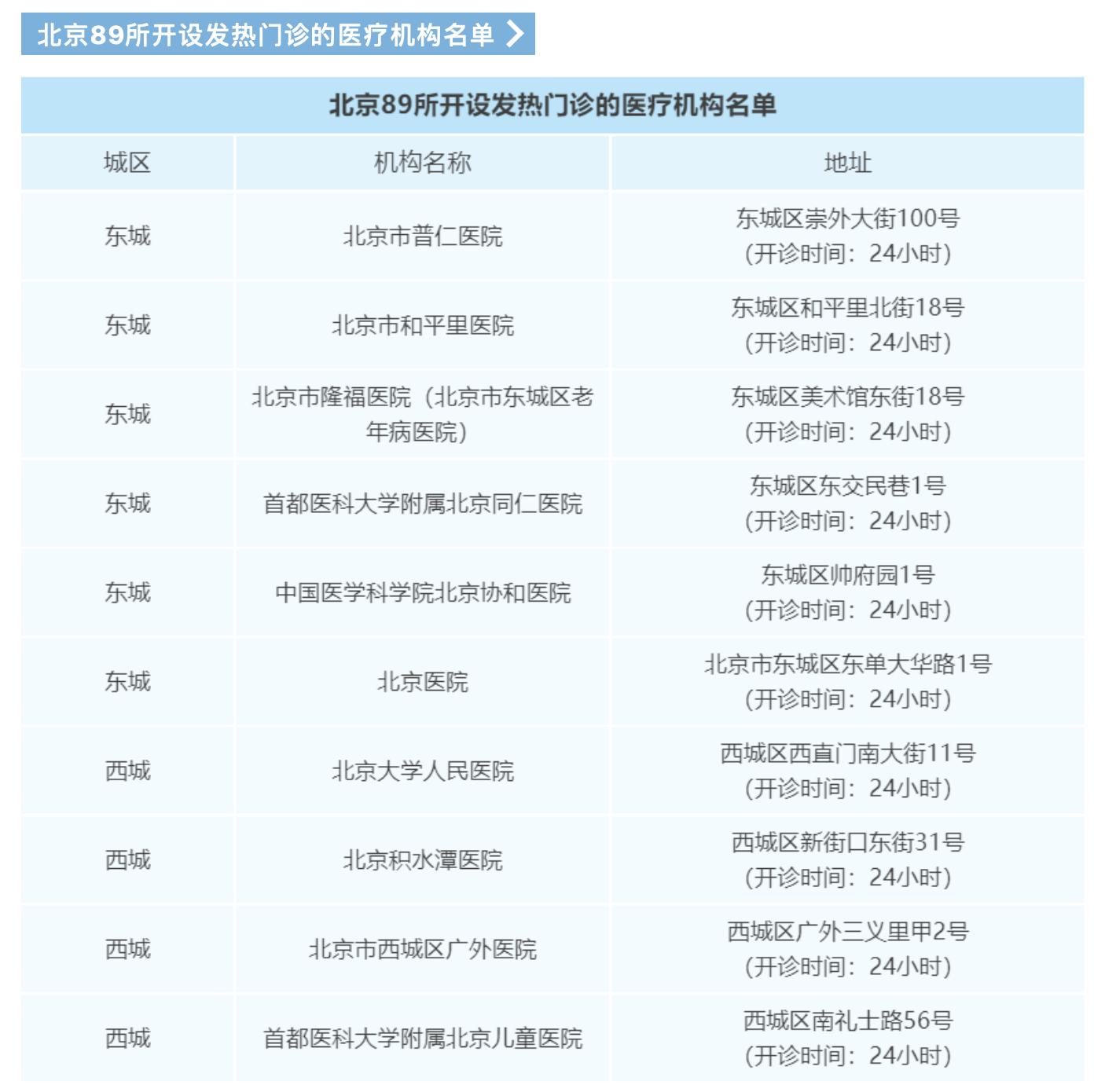 北京84家医疗机构开设24小时发热门诊,这份指南快收好!